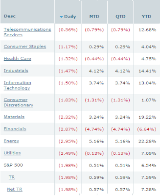 sector performance S&P 500 Index. July 24, 2007