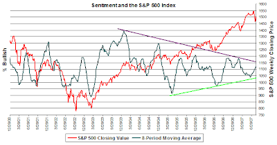 investor sentiment as of August 8, 2007