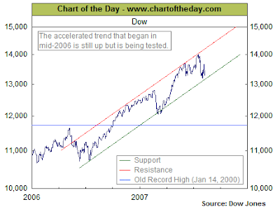 Dow Jones Industrial Average Chart. August 10, 2007