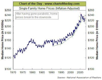 single family home price chart August 2007