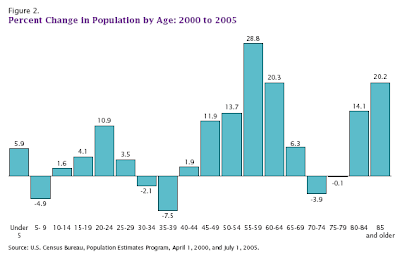 percent change in population by age chart: 200 to 2005