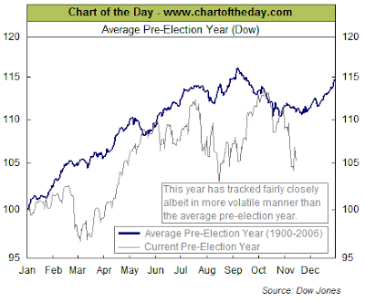 Dow Jones Industrial Average return pre election year November 2007
