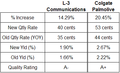 L-3 Communications and Colgate Palmolive dividend analysis table