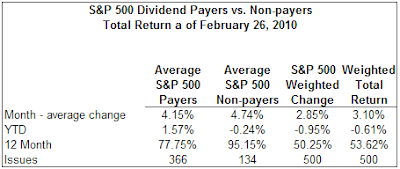 dividend payers versus non payers performance February 2010