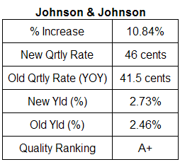 Johnson & Johnson dividend analysis table April 24, 2008