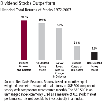 dividend growers and initiators outperform