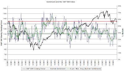 bullish investor sentiment chart