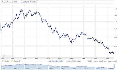 US Dollar to Euro chart 10-years 1999-2008