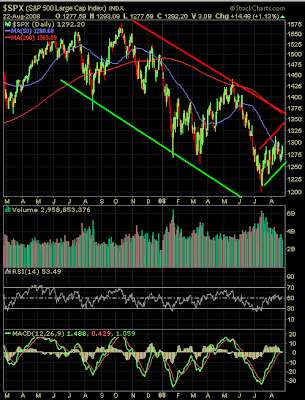 S&P 500 chart one year as of August 22, 2008