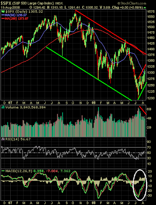 S&P 500 Index technical analysis chart August 11, 2008