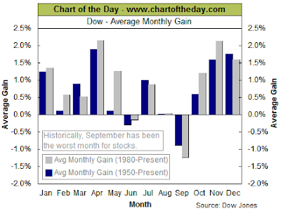 Typical monthly return of forex trading