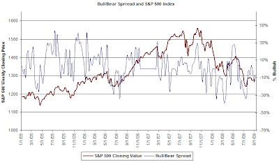 investor sentiment and bull/bear spread chart