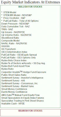 technical indicators all bullish as of October 7, 2008