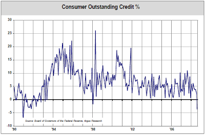 consumer credit outstanding August 2008