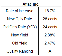 Aflac dividend analysis table October 25, 2008