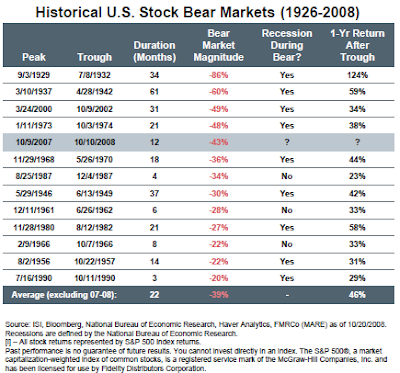 bear markets and stock market returns one year later