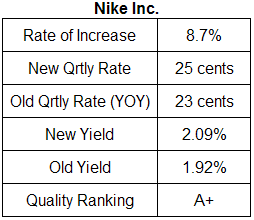 Nike dividend analysis table November 2009