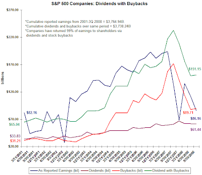 S&P 500 stock buyback chart as of September 30, 2008