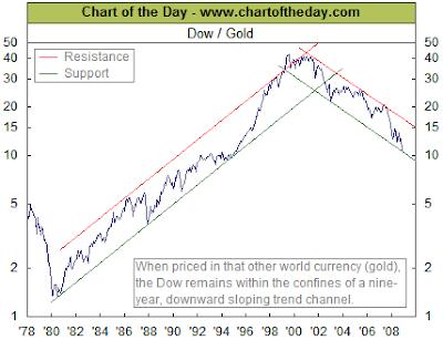 Dow Gold Chart December 13, 2008