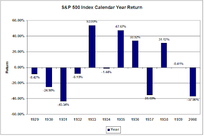 S&P 500 calendar year returns during depression years