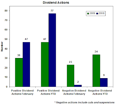 dividend actions for February 2009