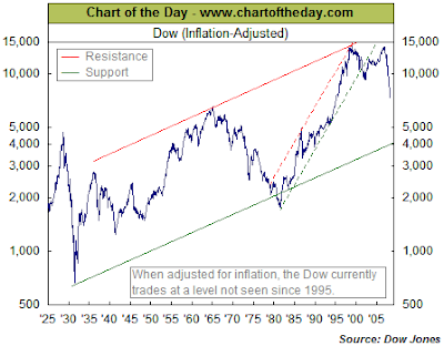 Inflation Adjusted Dow Jones Industrial Average 1925 - 2009