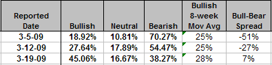 investor sentiment bull bear spread table March 19, 2009