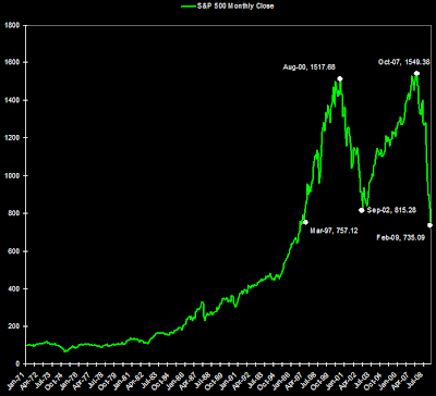 S&P 500 chart 1971 to 2009