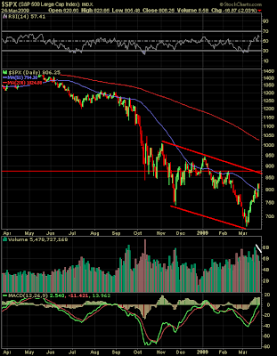 S&P 500 chart as of March 24,2009