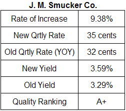 J. M. Smucker dividend analysis table April 2009