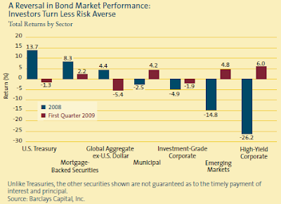 segments of bond market performance 3/31/2009