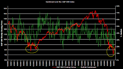 investor bullish sentiment graph April 30, 2009