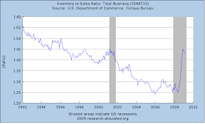 inventory to sales chart April 2009