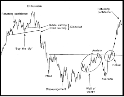 sentiment cycle chart