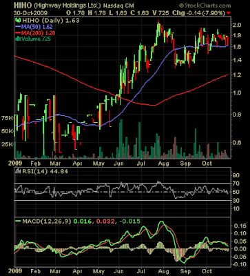 Highway Holdings stock chart