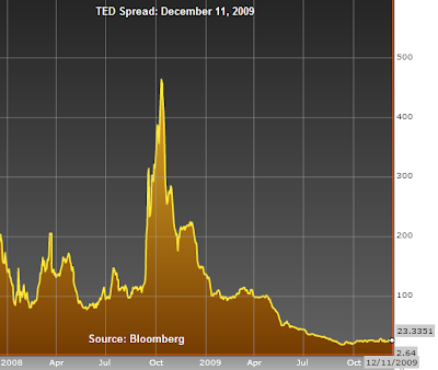 TED spread December 11, 2009