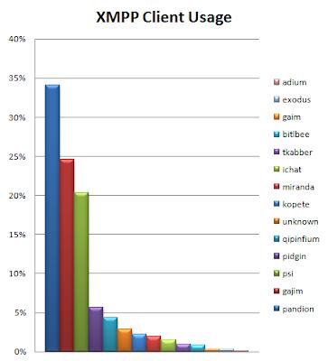 XMPP Client Usage | Pandion Blog