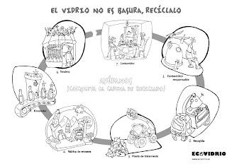 La Basura No Es Basura Recicla No Rompas El Ciclo Recicla