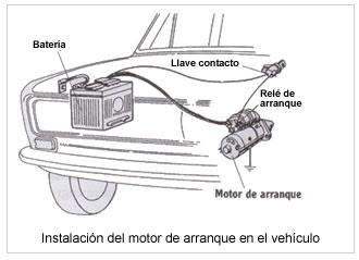 30a50d91463 ELECTRICIDAD AUTOMOTRIZ  ¿COMO REPARAR UN MOTOR DE ARRANQUE