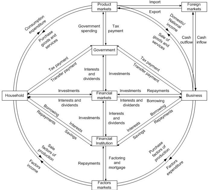 我思,故我在: Economic Circular Flow Model