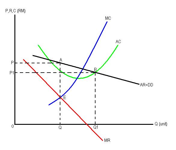 Makro Mikro Ekonomi Stpm Monopoli Dan Kawalan Kerajaan
