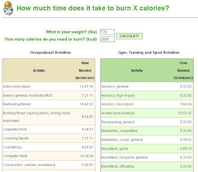 How Much Time Does It Take To Burn xxxx Calories?