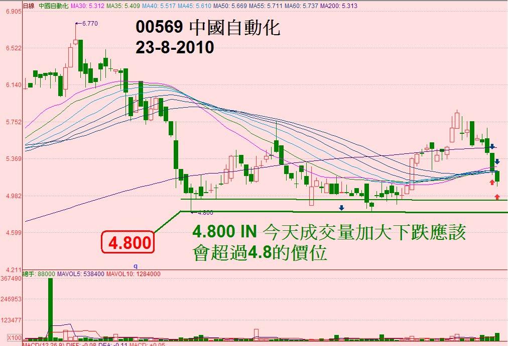 投資功課: 00569 中國自動化
