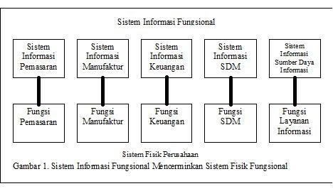 Berauzh4 Sistem Informasi Pemasaran