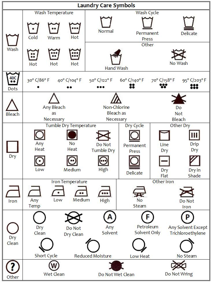 "Read those labels with care! Lately, you may have noticed a series of hieroglyphics popping up on your laundry's care labels. Where once, sage words like, ""Machine wash warm, tumble dry low,"" informed your laundering decisions, now you're greeted with a cryptic symbol."