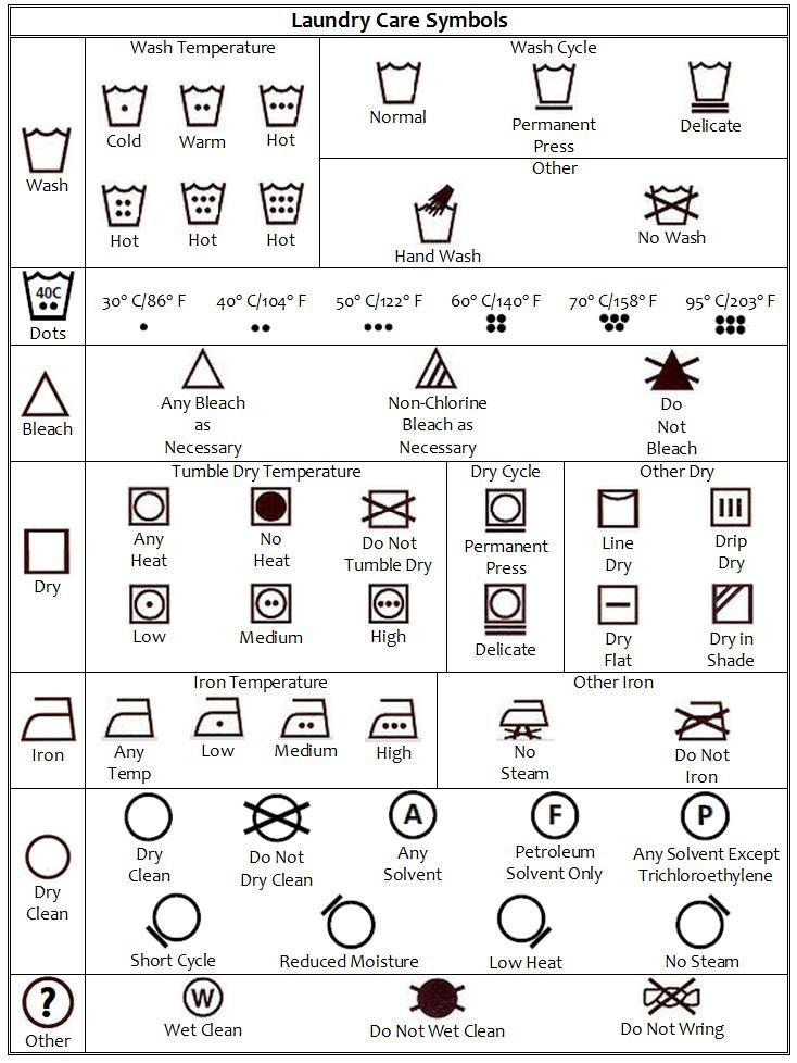 Finally A Way To Understand Those Laundry Symbols Malefashionadvice