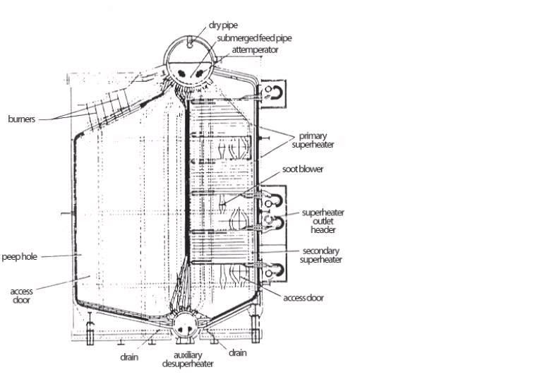 Boiler Construction: Watertube Boilers