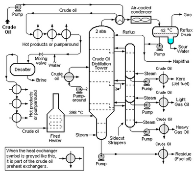 january 2009 ~ chemical engineering processing, Wiring diagram