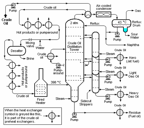 History of the petroleum industry and refining ~ Chemical