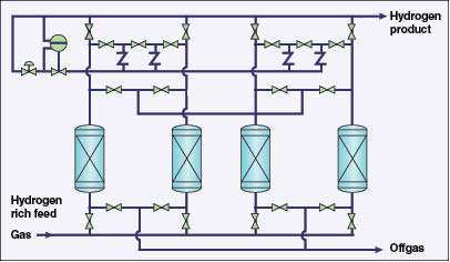 simulation of pressure swing adsorption process Pressure swing adsorption (psa) plays an important role in the drying simulation for the first time, and to utilize this simulation program to study simulation (%) (%) fractionated vacuum swing adsorption process a.